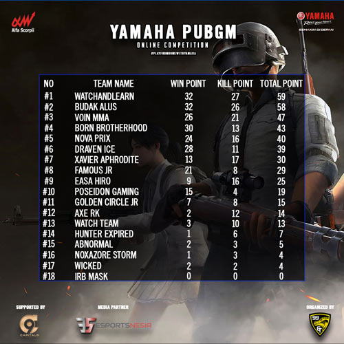 leaderboard Yamaha PUBGM Online Competition